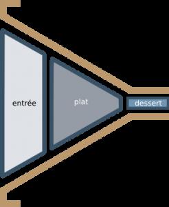 Les différentes parties d'un repas paléolithique