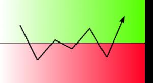 oscillations autour d'une ligne médiane